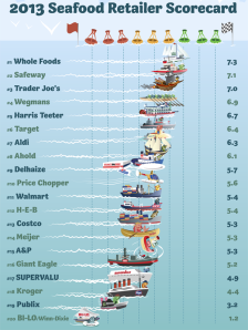 Greenpeace's 2013 Seafood Retailer Scorecard Released Today