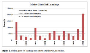 Maine Glass Eel Landings and Quota Alternatives, in Pounds (from Draft Addendum III, March 2013)