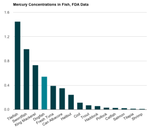 Mercury Concentrations in Fish, FDA Data (Courtesy of Discover Magazine)