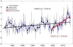 Temperature Trend for the Gulf of Maine (Source:  Seascape Projects/Andy Pershing)