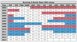 Running Three-Month Mean ONI Values Show Hawaii was not experiencing an El Nino event.