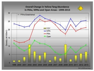 Overall Change in Yellow Tang Abundance in FRAs, Marine Protected Areas (MPAs) and Open Areas Where Aquarium Fishing is Allowed