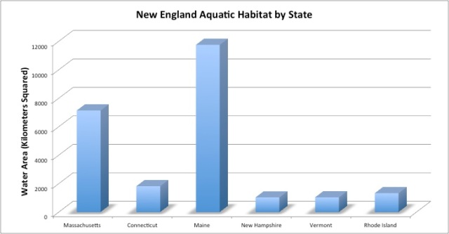 aquatic-habitat-by-state