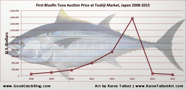 The first bluefin tuna at auction in Tsukiji Market in Tokyo sold for lowest price since 2007.