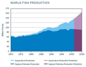 The U.S. Department of Commerce has set a goal of a fivefold increase in U.S. aquaculture production value, to $5 billion by 2025. [Source: Kampachi Farms]