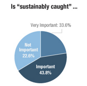 "A 2013 survey of 3,000 Americans, conducted on behalf of NPR, by Truven Health Analytics found that most Americans said ""sustainably caught"" seafood was important to them."