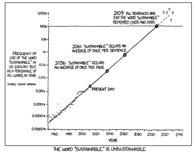 XKCD Sustainability Usage