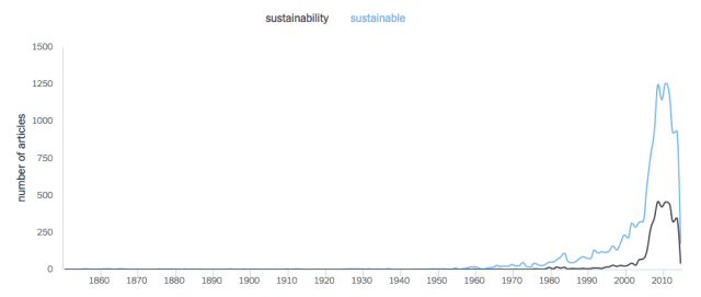 Using the New York Times  word frequency tool, one sees that usage of the word sustainable peaked in 2008, when it appeared in 1254 articles. [Source: NYTlabs Chronicle