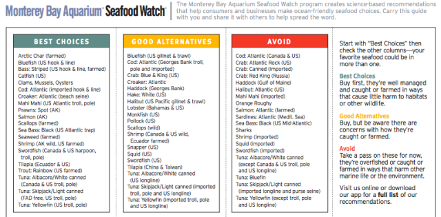 The current Seafood Watch Northeast Consumer Guide shows some of the complexities of making a sustainable choice. For example, a single species like cod or tuna is listed simultaneously as a Best Choice, a Good Alternative and a species to Avoid.